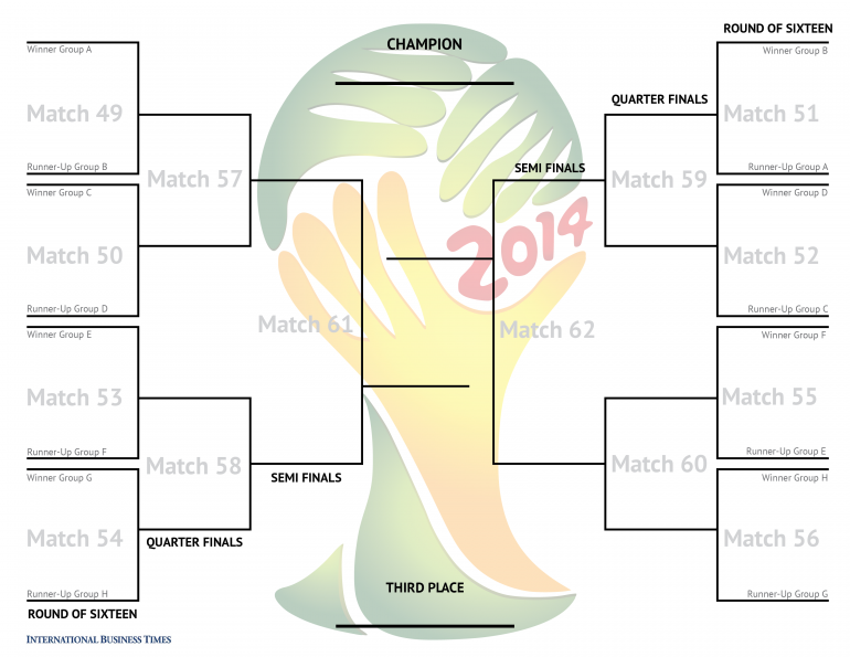 picture regarding Printable World Cup Bracket named Global Cup 2014: Printable Bracket, Business office Pool Scoring And