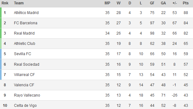 La liga standings 2014 atl tico madrid leads barcelona by 4 points with 3 matches remaining - Spanish league point table ...