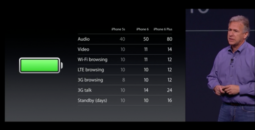 Apple iPhone 6 Battery Life
