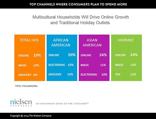 multicultural_households_nielson_holiday_shopping