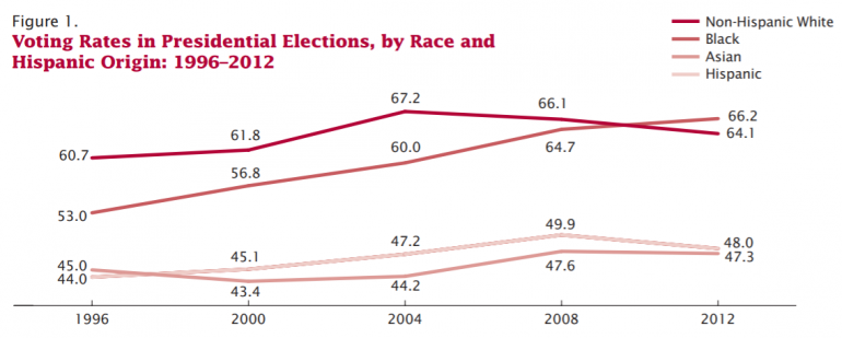Voting by race Latino vote 2012 census