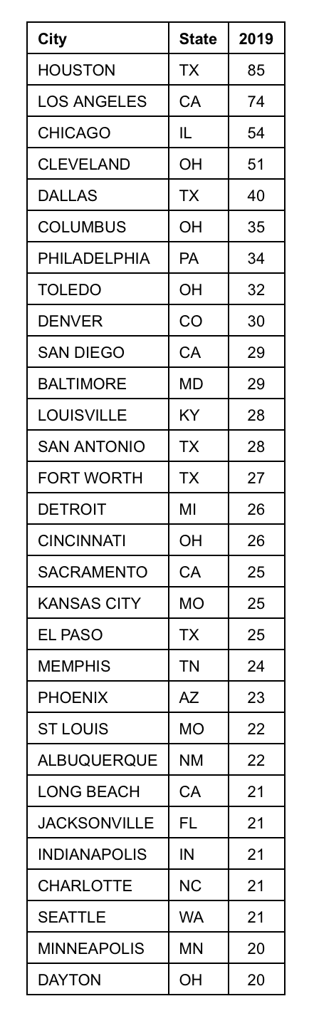 2019 Dog Attack Rankings by City