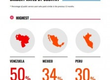 Survey Reveals One In Five People In Latin America Experiences Sexual Extortion
